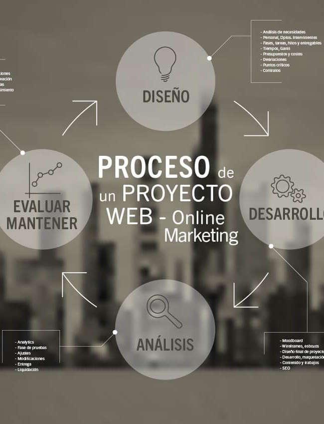 Marketing Digital y Gestión de Proyectos Digitales - Cómo planificar un proyecto web, estructura, pasos y herramientas.