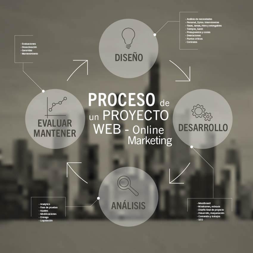 Cómo planificar un proyecto web, estructura, pasos y herramientas.