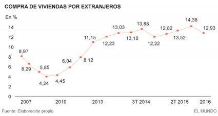 gráfico-tendencia-de-compra-por-extranjeros