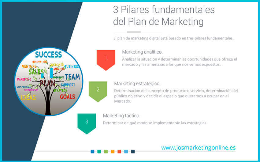 Guía De 20 Acciones Tácticas En El Plan De Marketing Digital