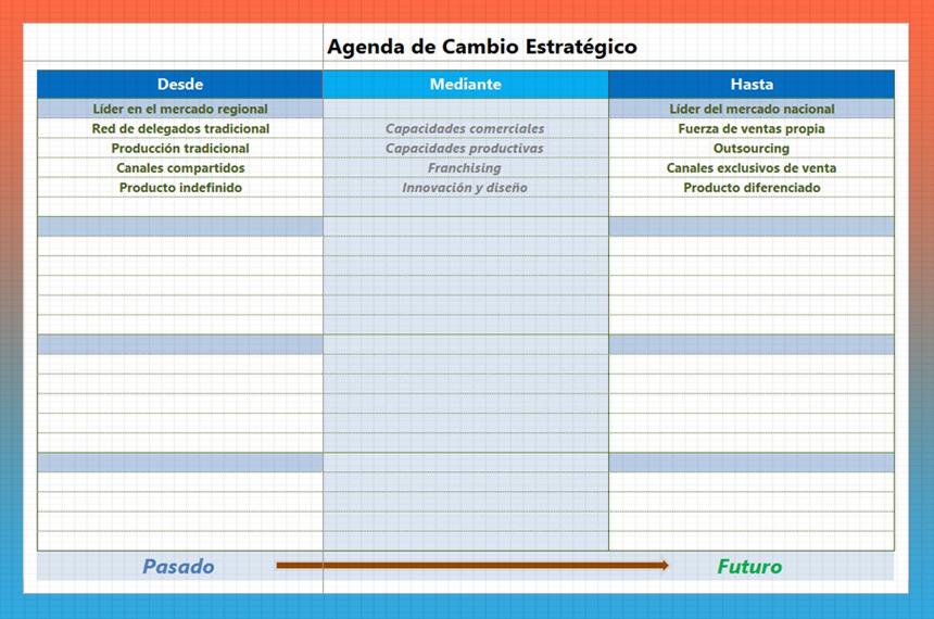 agenda-de-cambio-estrategico-plan-de-empresa