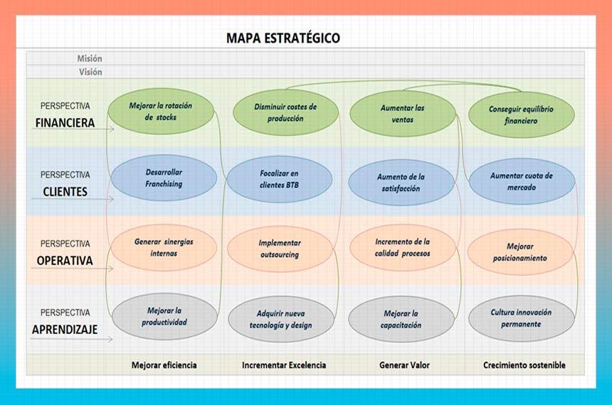 el-mapa-estrategico-plan-de-empresa