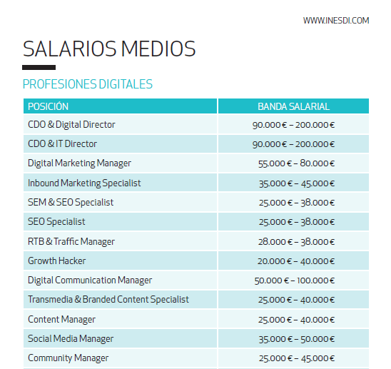 salario digital marketing manager