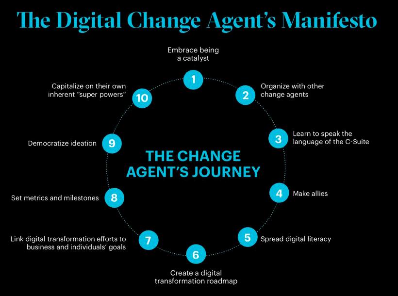 estrategia-cambio-agentes